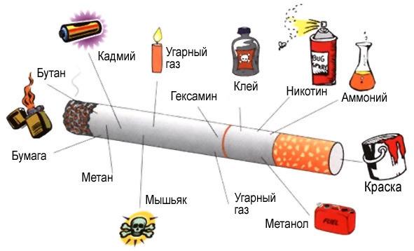 Состав сигареты.